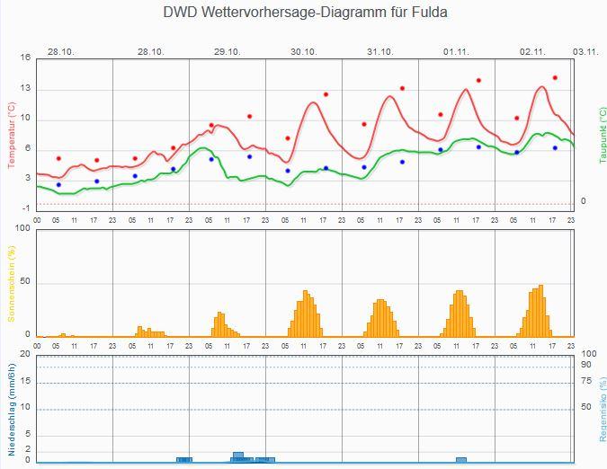 dwd-meteogram