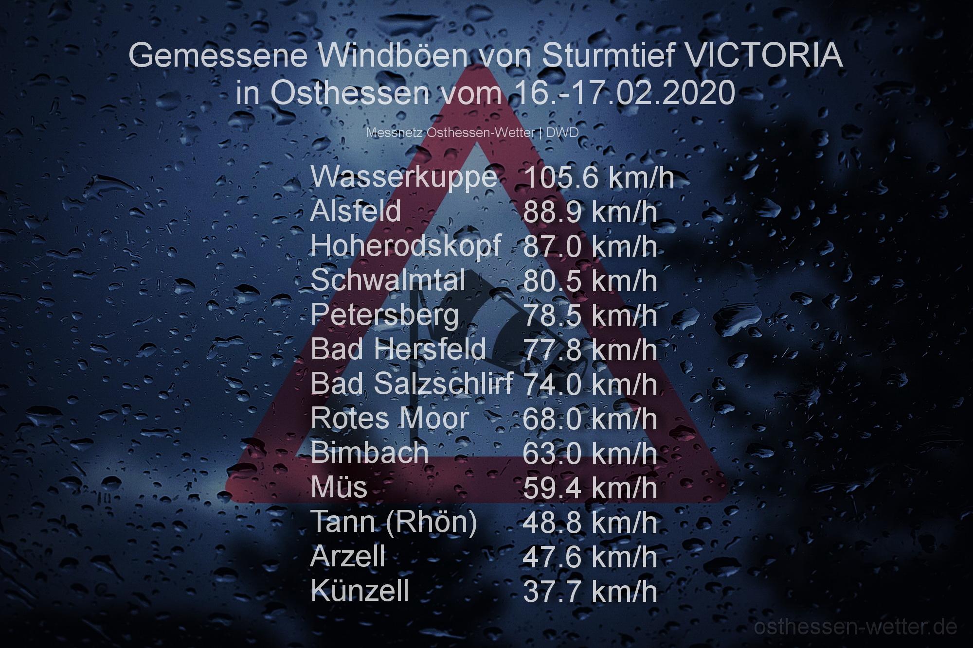ow_20200216_max_wind_victoria